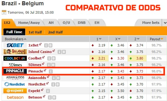 comparativo de odds Pinnacle apostas