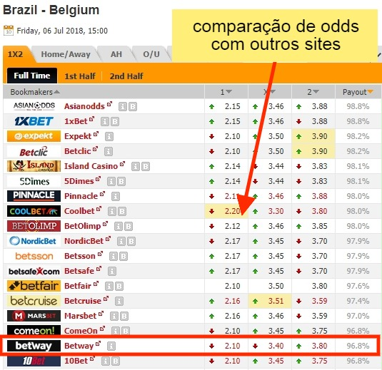 comparativo de odds Betway com outros sites de apostas