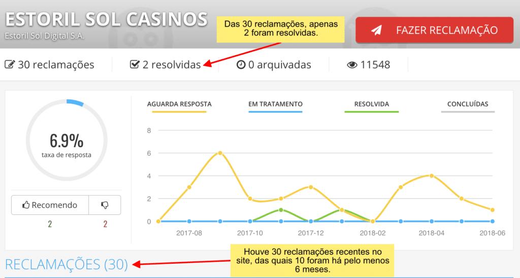 Estoril casino é confiável, mas não costuma atender frequentemente os consumidores por meio de plataformas externas