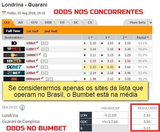 odds bumbet é confiável - imagem com comparativos de odds no Bumbet e concorrentes