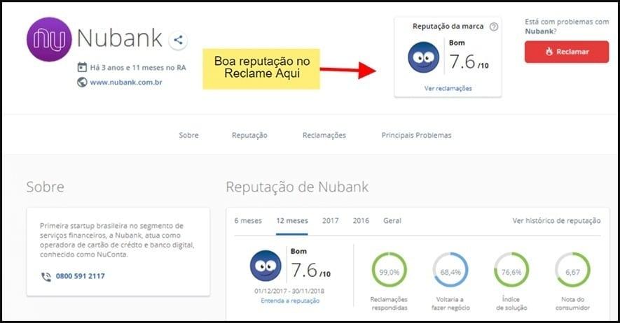 Nubank tem boa reputação em plataformas de queixas