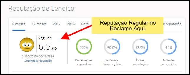 Lendico tem reputação regular em portal de reclamações no Brasil