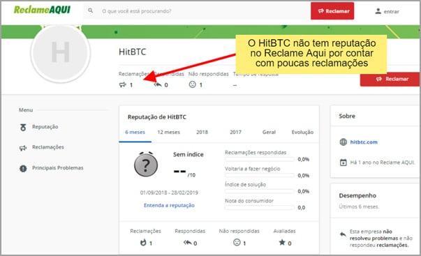 HitBTC  ainda não tem um escore de reputação no principal portal de conciliação do Brasil, pois tem poucas queixas
