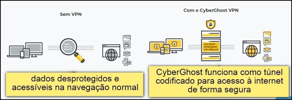 CyberGhost é confiável