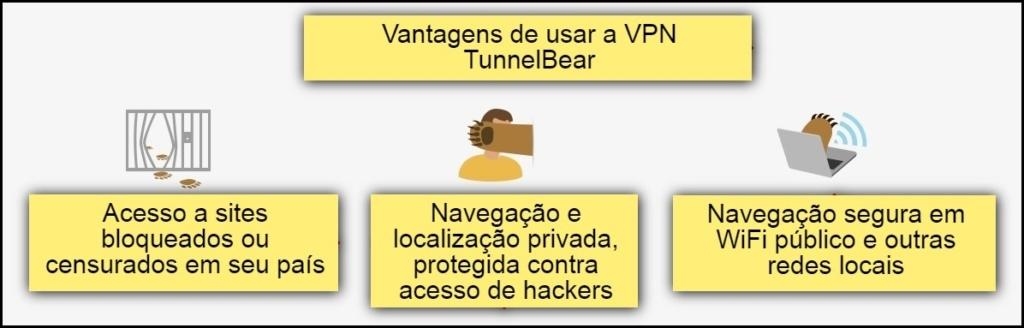 vantagens de usar TunnelBear