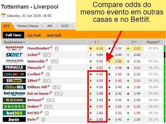 imagem de uma tabela comparando odds do mesmo evento em outras casas e no Bettilt