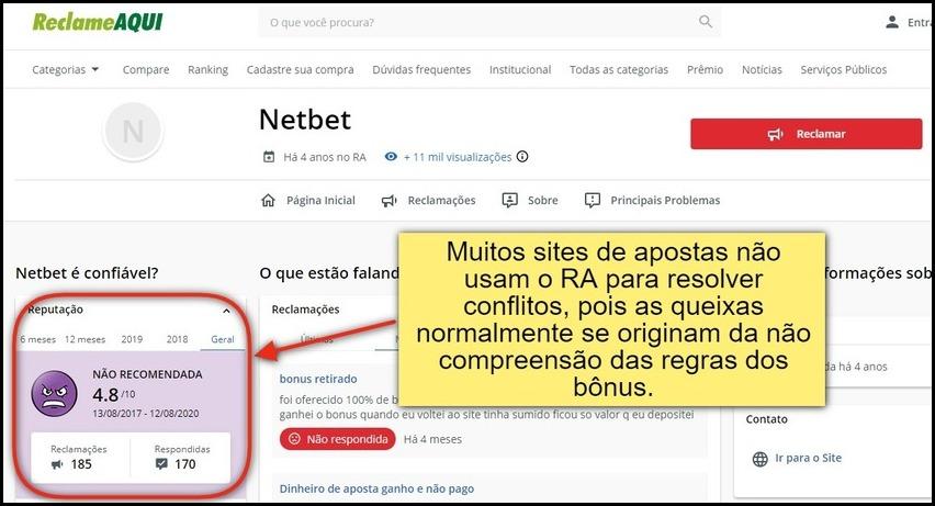NetBet Brasil responde às queixas dos usuários
