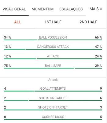 visão estatística do andamento do jogo