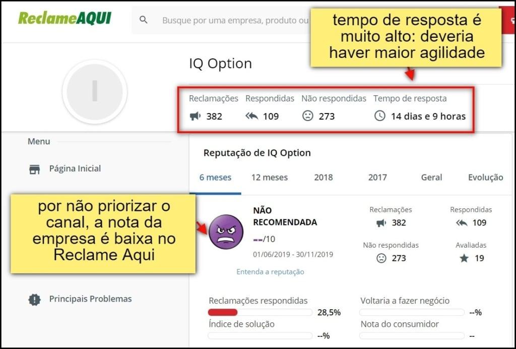 imagems mostrando que IQ Option não costuma responder usuários por outros canais como plataformas de reclamação