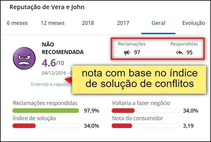 Vera&John responde a maioria dos questionamentos na principal plataformas de queixas do Brasil