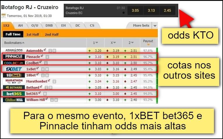 imagem com tabela comparativa de odds entre KTO Brasil e outros sites de apostas.