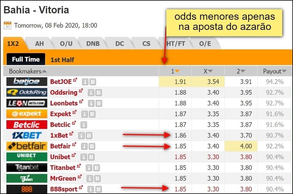 odds pagas pelo 1xbet e concorrentes no jogo Bahia contra Vitória
