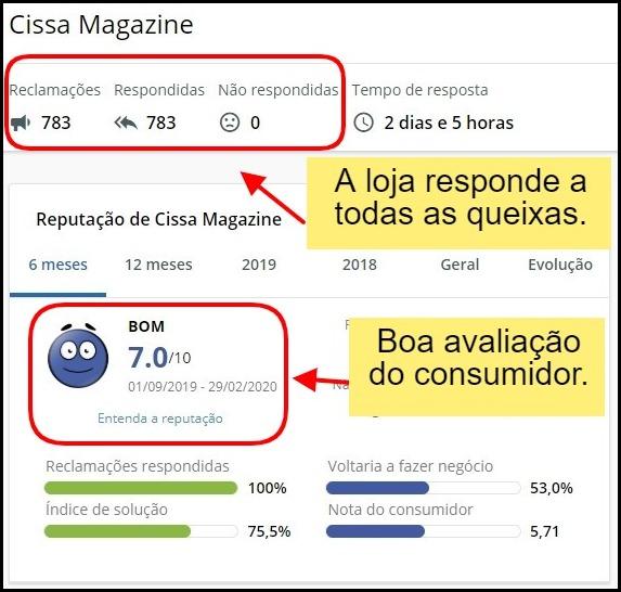 Cissa Magazine Markeplace tem boa nota do consumidor
