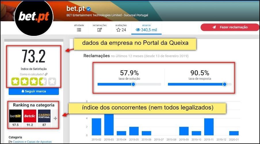informações sobre o site Bet.pt em um dos principais portais de reclamações de Portugal