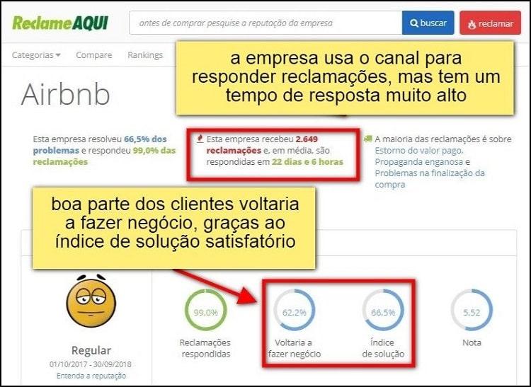 tela com índice de reclamações do airbnb em portal de conciliações