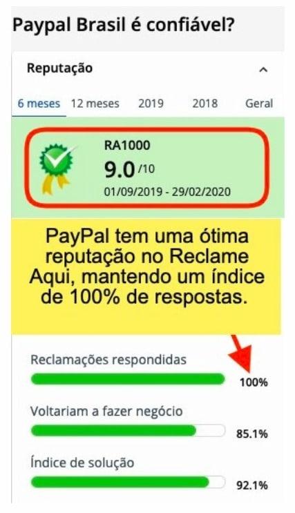 paypal-reclamações