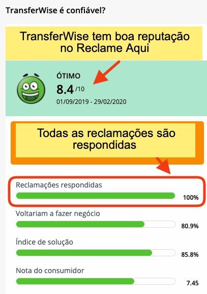 TransferWise tem boa reputação em plataformas de conciliação no Brasil