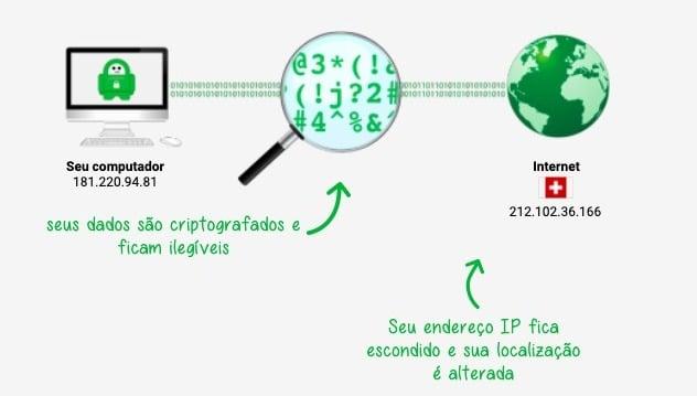 Imagem explicando como funciona VPN PIA