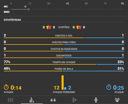 estatísticas do jogo no campobet